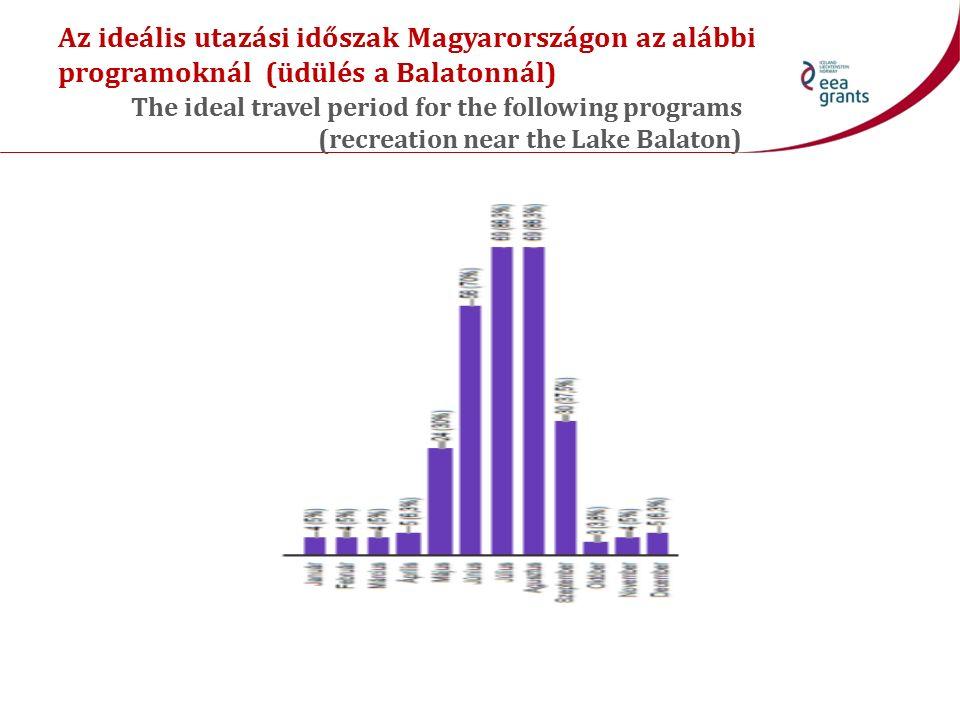 Az ideális utazási időszak Magyarországon az alábbi programoknál (üdülés a Balatonnál) The ideal travel period for the following programs (recreation