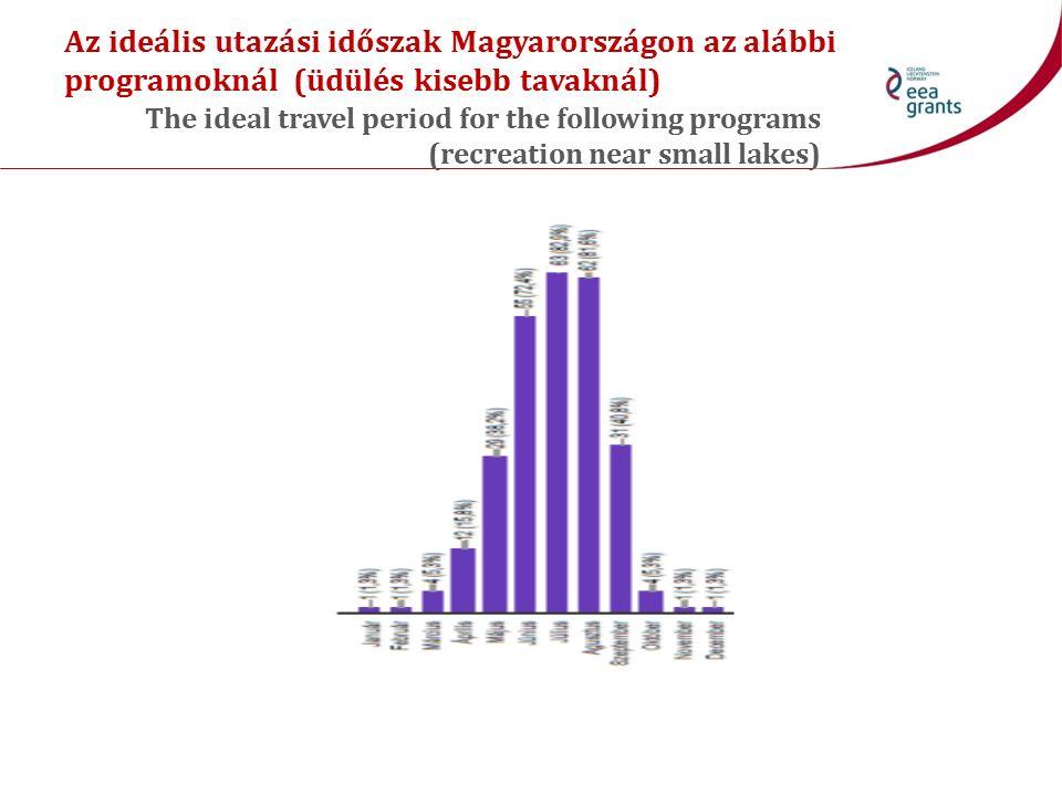 Az ideális utazási időszak Magyarországon az alábbi programoknál (üdülés kisebb tavaknál) The ideal travel period for the following programs (recreati