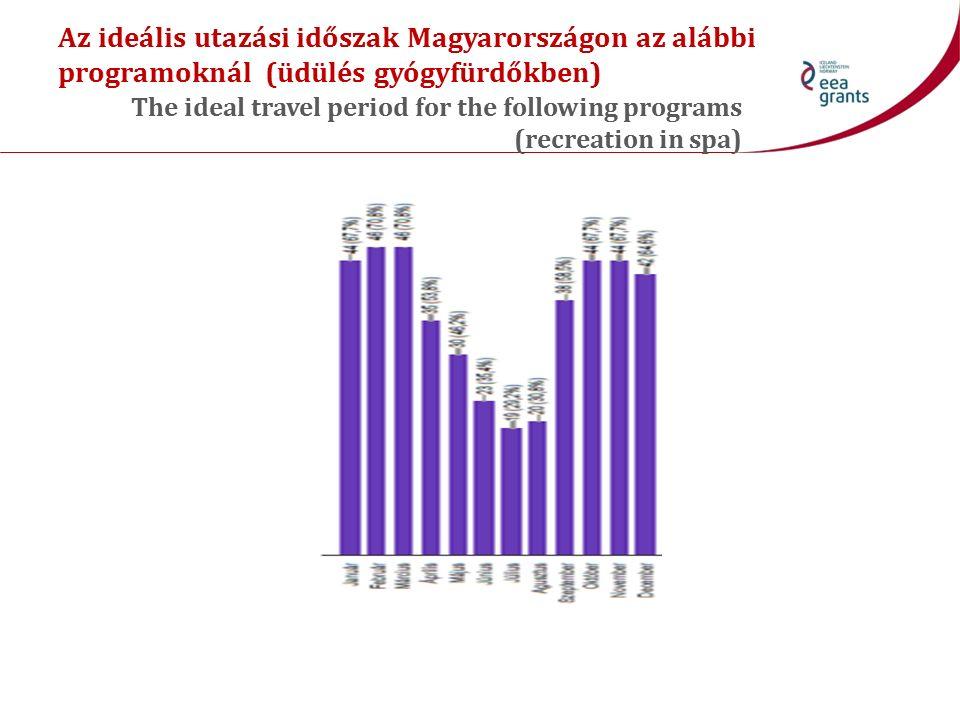 Az ideális utazási időszak Magyarországon az alábbi programoknál (üdülés gyógyfürdőkben) The ideal travel period for the following programs (recreatio