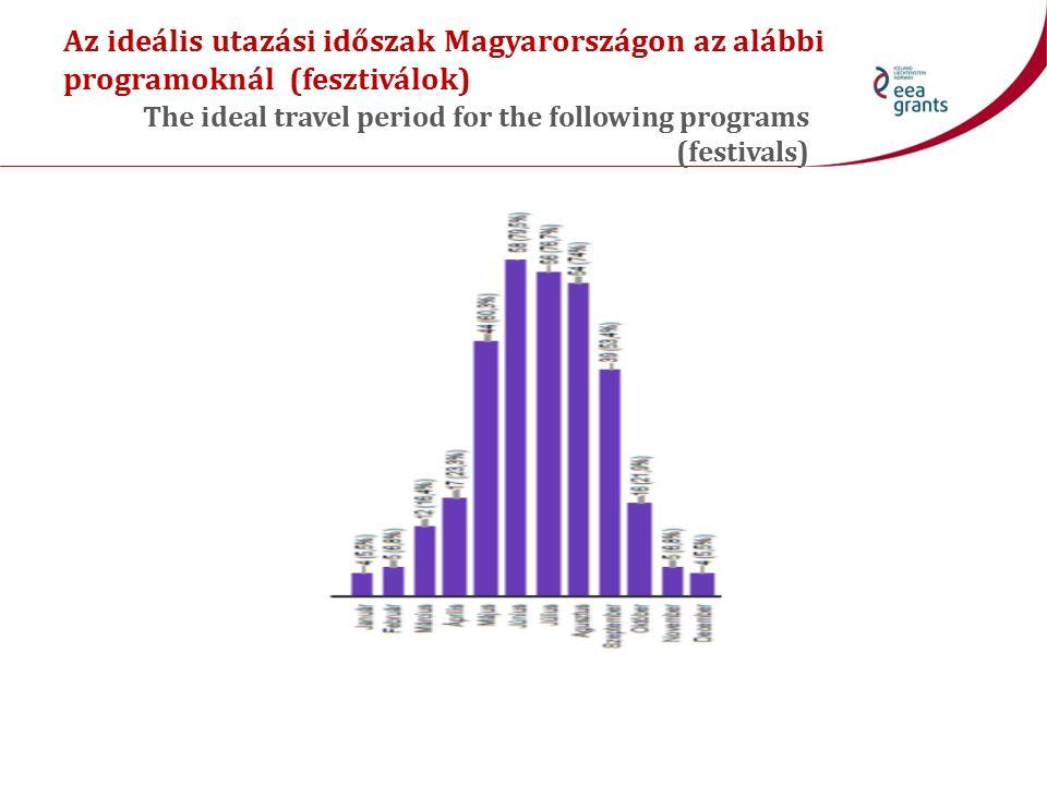 Az ideális utazási időszak Magyarországon az alábbi programoknál (fesztiválok) The ideal travel period for the following programs (festivals)