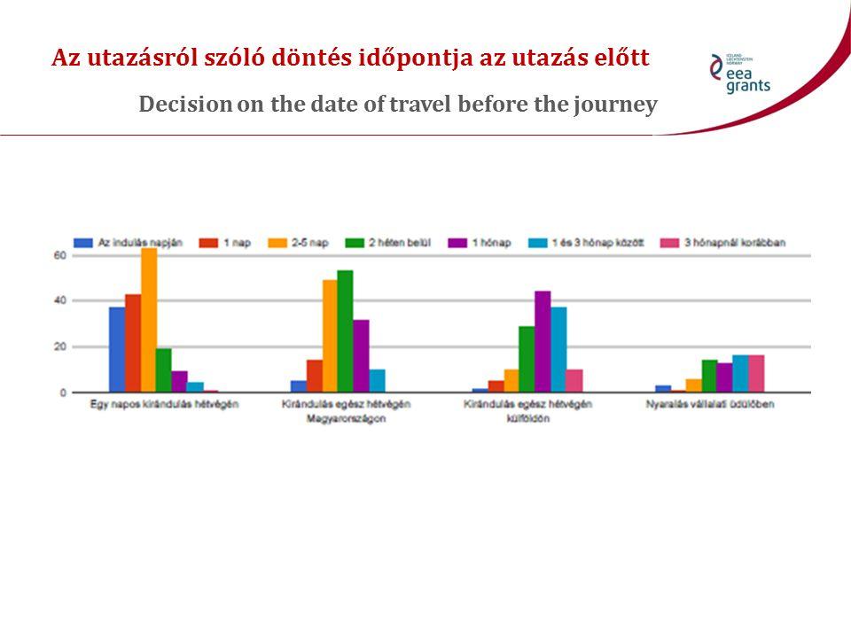 Az utazásról szóló döntés időpontja az utazás előtt Decision on the date of travel before the journey