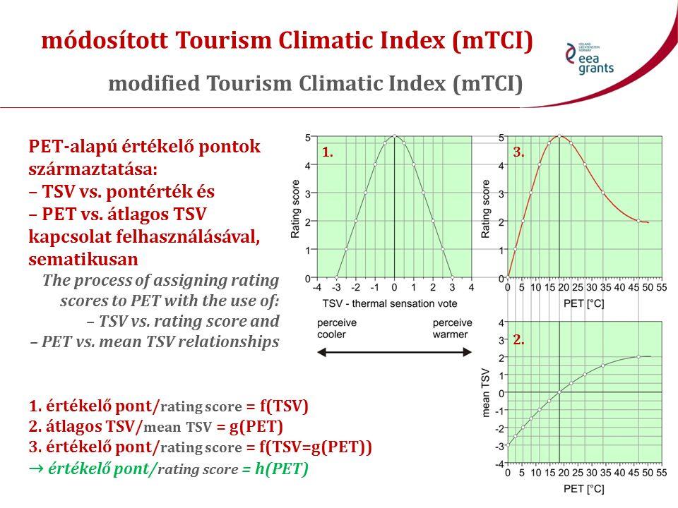 Az ideális hőmérséklet az alábbi programoknál (fesztiválok) The ideal temperature for the following programs (festivals)