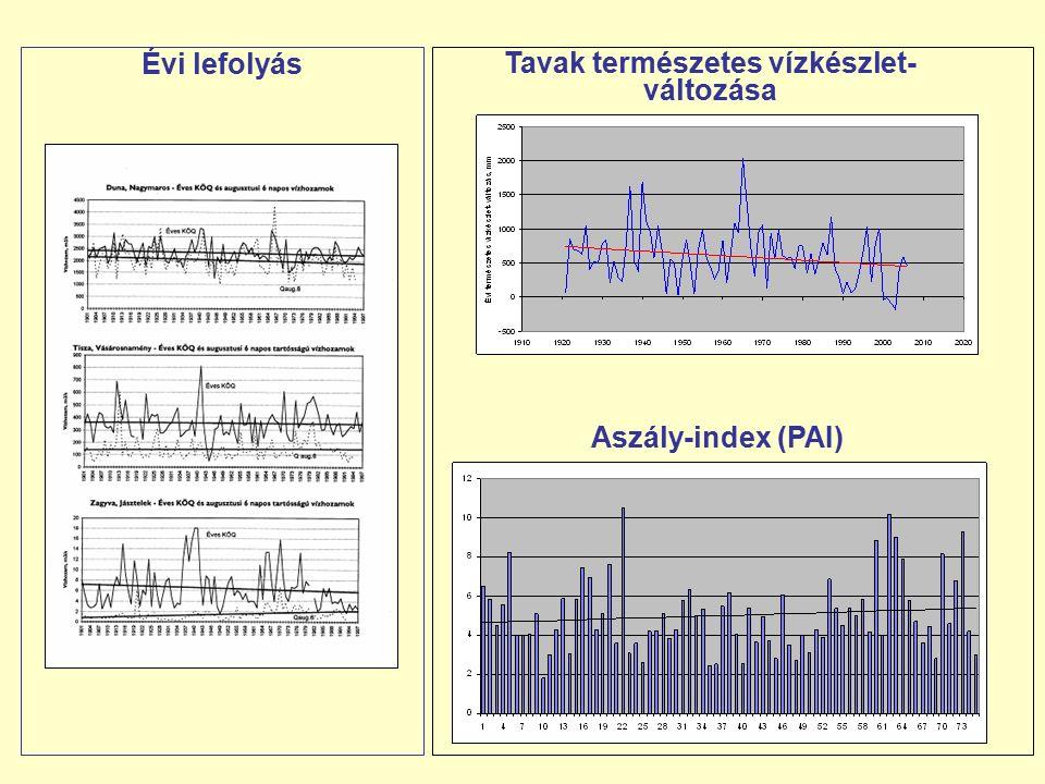 Tavak természetes vízkészlet- változása Évi lefolyás Aszály-index (PAI)