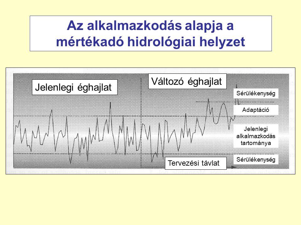 Jelenlegi éghajlat Változó éghajlat Tervezési távlat Jelenlegi alkalmazkodás tartománya Adaptáció Sérülékenység Az alkalmazkodás alapja a mértékadó hidrológiai helyzet