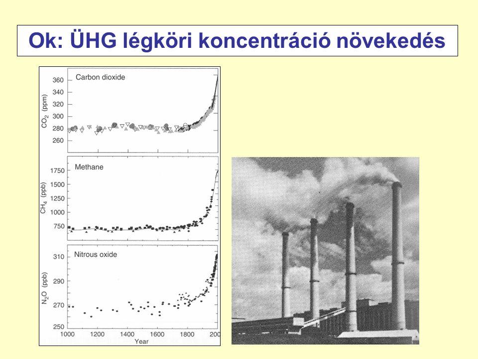 Ok: ÜHG légköri koncentráció növekedés