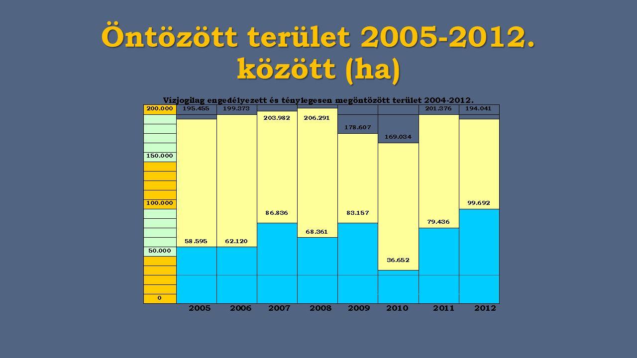 Öntözött terület 2005-2012. között (ha)