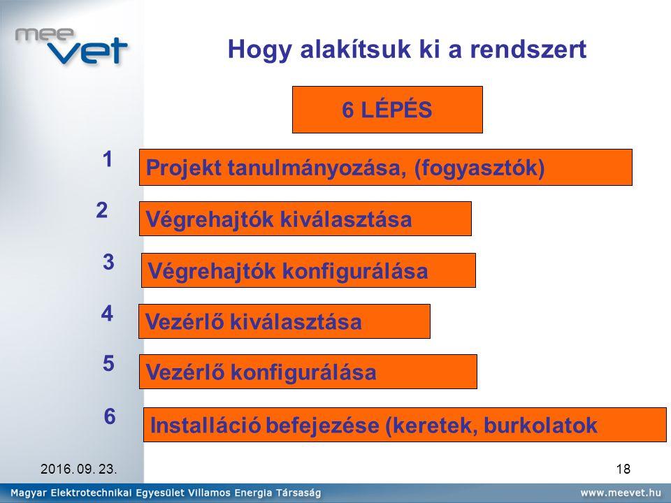 2016. 09. 23.18 Hogy alakítsuk ki a rendszert 6 LÉPÉS Projekt tanulmányozása, (fogyasztók) 1 Végrehajtók kiválasztása 2 Végrehajtók konfigurálása 3 Ve