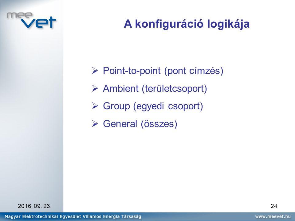 2016. 09. 23.24 A konfiguráció logikája  Point-to-point (pont címzés)  Ambient (területcsoport)  Group (egyedi csoport)  General (összes)