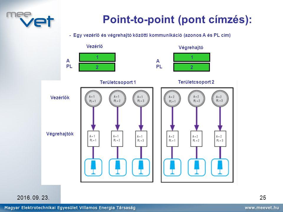 2016. 09. 23.25 Point-to-point (pont címzés): A PL Vezérlő Végrehajtó A PL 1 2 1 2 - Egy vezérlő és végrehajtó közötti kommunikáció (azonos A és PL cí