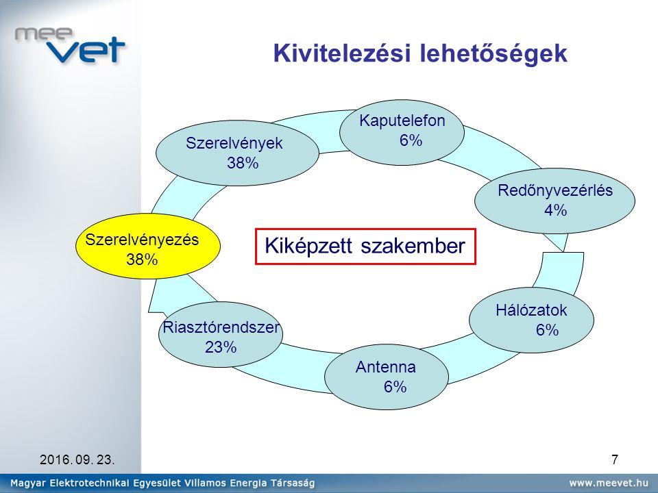 2016. 09. 23.7 Kivitelezési lehetőségek Hálózatok 6% Szerelvények 38% Antenna 6% Kiképzett szakember Szerelvényezés 38% Kaputelefon 6% Redőnyvezérlés
