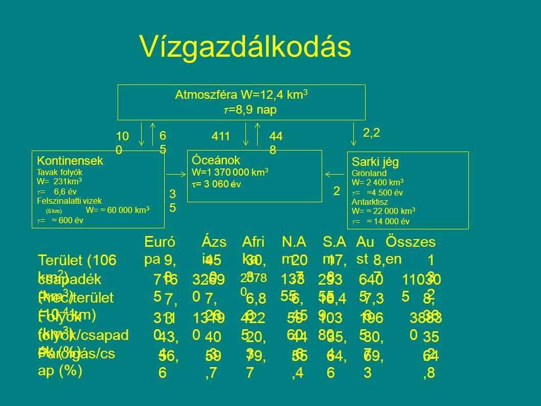 2,2 Vízgazdálkodás Euró pa Ázs ia Afri ka N.A m S.A m Au st Összes en Terület (106 km 2 ) 9, 8 45,0 30, 3 20,7 17, 8 8, 7 132132 csapadék (km 3 ) 716