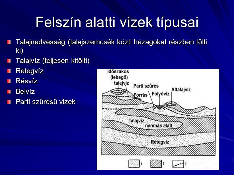 Felszín alatti vizek típusai Talajnedvesség (talajszemcsék közti hézagokat részben tölti ki) Talajvíz (teljesen kitölti) RétegvízRésvízBelvíz Parti szűrésű vizek