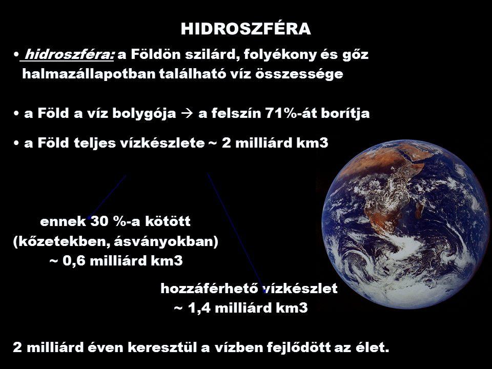 HIDROSZFÉRA hidroszféra: a Földön szilárd, folyékony és gőz halmazállapotban található víz összessége a Föld a víz bolygója  a felszín 71%-át borítja a Föld teljes vízkészlete ~ 2 milliárd km3 ennek 30 %-a kötött (kőzetekben, ásványokban) ~ 0,6 milliárd km3 hozzáférhető vízkészlet ~ 1,4 milliárd km3 2 milliárd éven keresztül a vízben fejlődött az élet.