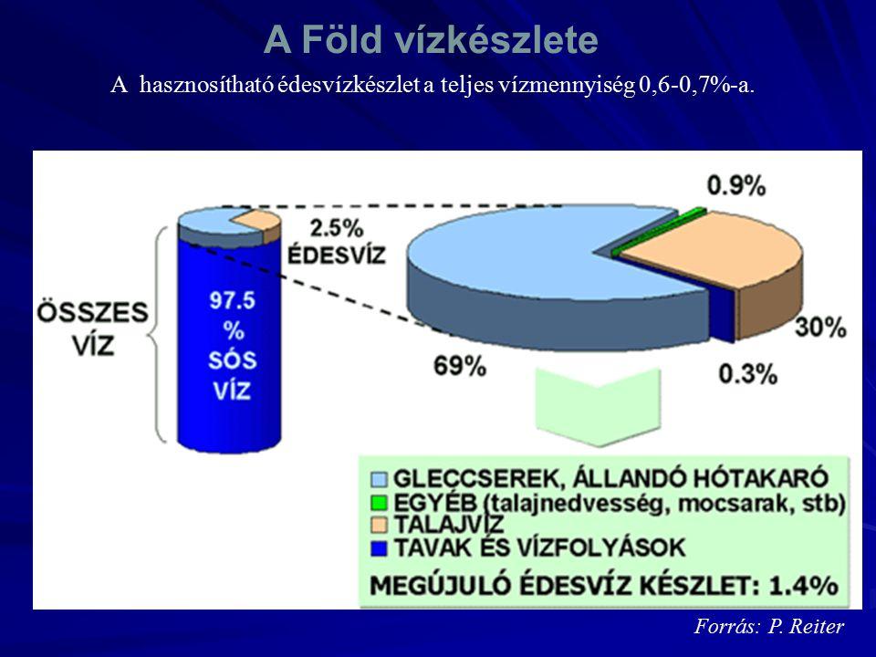 Forrás: P. Reiter A Föld vízkészlete A hasznosítható édesvízkészlet a teljes vízmennyiség 0,6-0,7%-a.