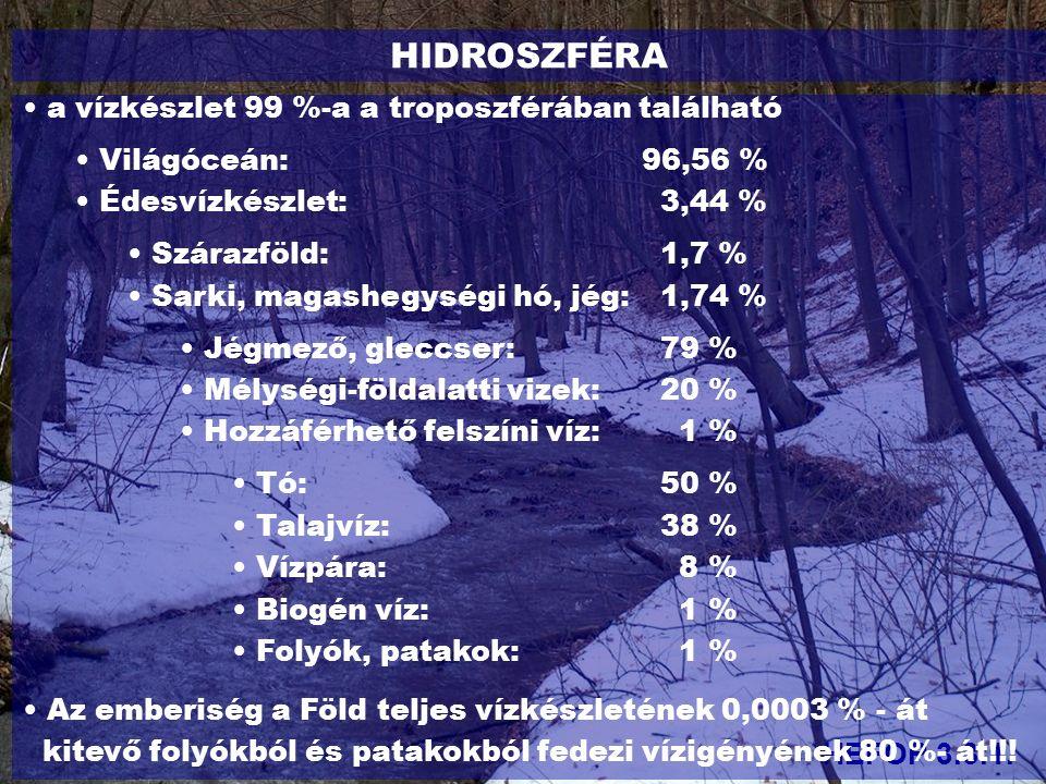 HIDROSZFÉRA HEFOP 3.3.1. a vízkészlet 99 %-a a troposzférában található Világóceán: 96,56 % Édesvízkészlet: 3,44 % Szárazföld: 1,7 % Sarki, magashegys