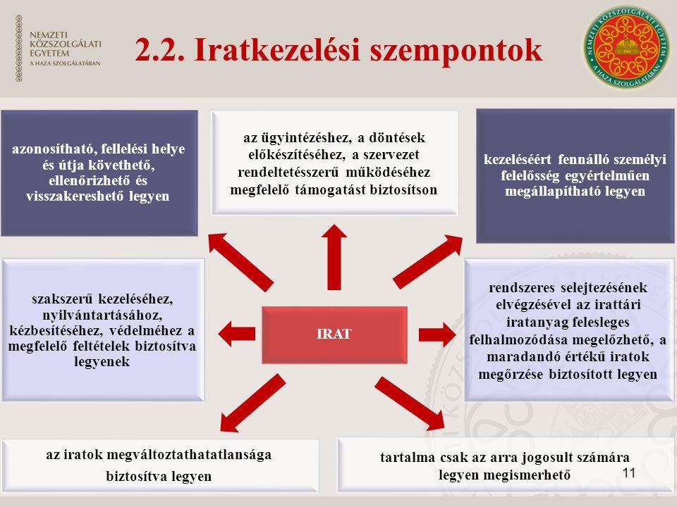 2.2. Iratkezelési szempontok azonosítható, fellelési helye és útja követhető, ellenőrizhető és visszakereshető legyen az ügyintézéshez, a döntések elő