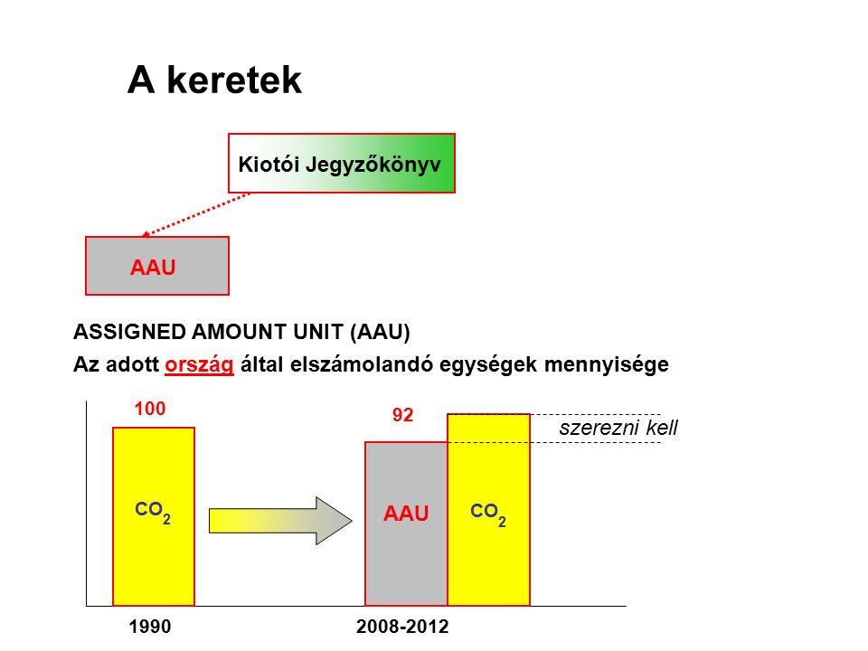 A keretek Kiotói Jegyzőkönyv AAU ASSIGNED AMOUNT UNIT (AAU) Az adott ország által elszámolandó egységek mennyisége CO 2 100 19902008-2012 92 AAU CO 2 szerezni kell