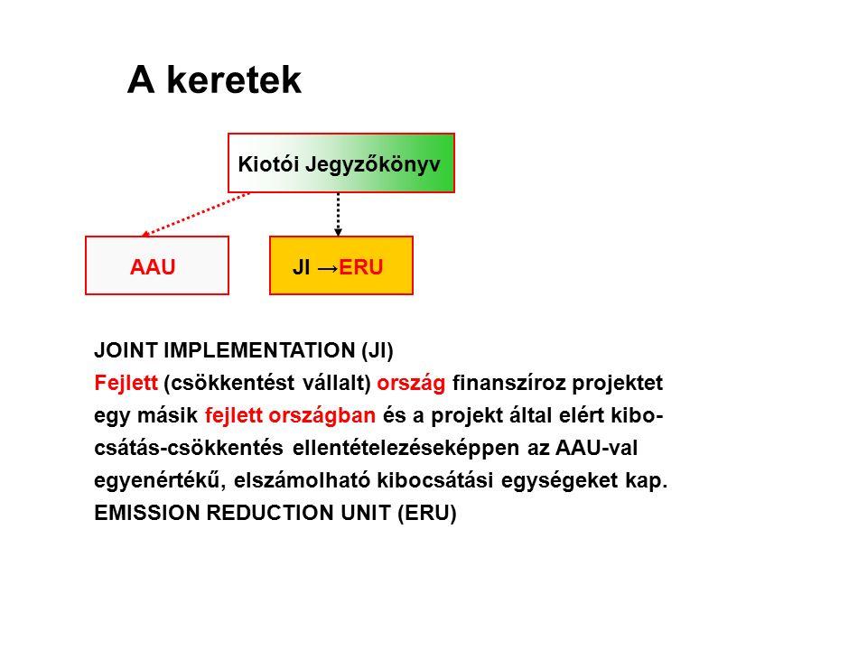 A keretek Kiotói Jegyzőkönyv AAUJI →ERU JOINT IMPLEMENTATION (JI) Fejlett (csökkentést vállalt) ország finanszíroz projektet egy másik fejlett országban és a projekt által elért kibo- csátás-csökkentés ellentételezéseképpen az AAU-val egyenértékű, elszámolható kibocsátási egységeket kap.
