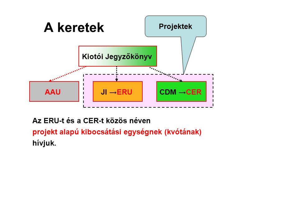 A keretek Kiotói Jegyzőkönyv AAUJI →ERUCDM →CER Projektek Az ERU-t és a CER-t közös néven projekt alapú kibocsátási egységnek (kvótának) hívjuk.