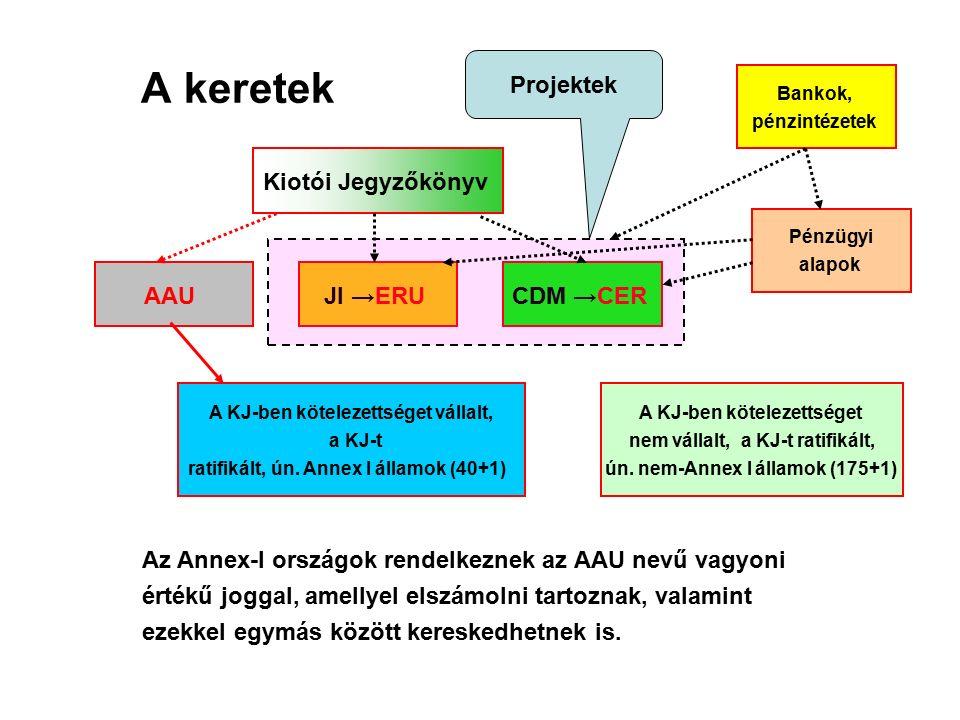 A keretek Kiotói Jegyzőkönyv AAUJI →ERUCDM →CER A KJ-ben kötelezettséget vállalt, a KJ-t ratifikált, ún.