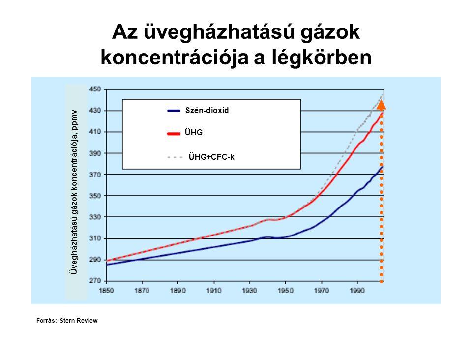 Az üvegházhatású gázok koncentrációja a légkörben Üvegházhatású gázok koncentrációja, ppmv Szén-dioxid ÜHG ÜHG+CFC-k Forrás: Stern Review