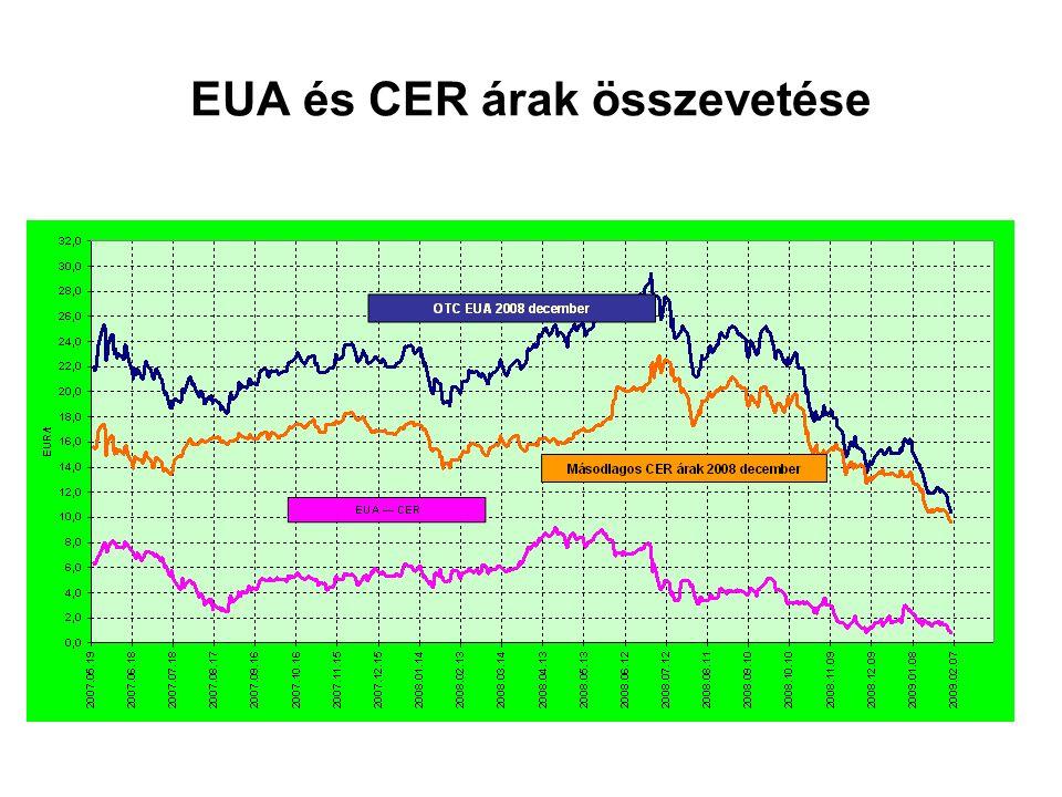EUA és CER árak összevetése