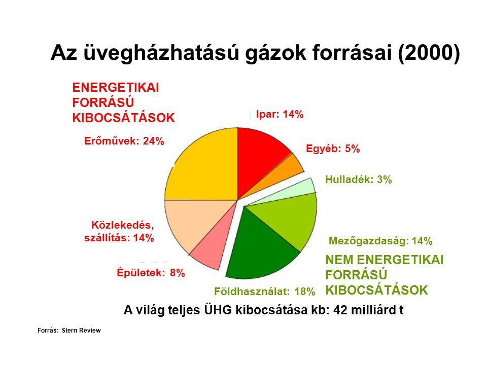 Az üvegházhatású gázok forrásai (2000) Forrás: Stern Review ENERGETIKAI FORRÁSÚ KIBOCSÁTÁSOK Erőművek: 24% Közlekedés, szállítás: 14% Épületek: 8% Ipar: 14% Egyéb: 5% Földhasználat: 18% Mezőgazdaság: 14% Hulladék: 3% NEM ENERGETIKAI FORRÁSÚ KIBOCSÁTÁSOK A világ teljes ÜHG kibocsátása kb: 42 milliárd t