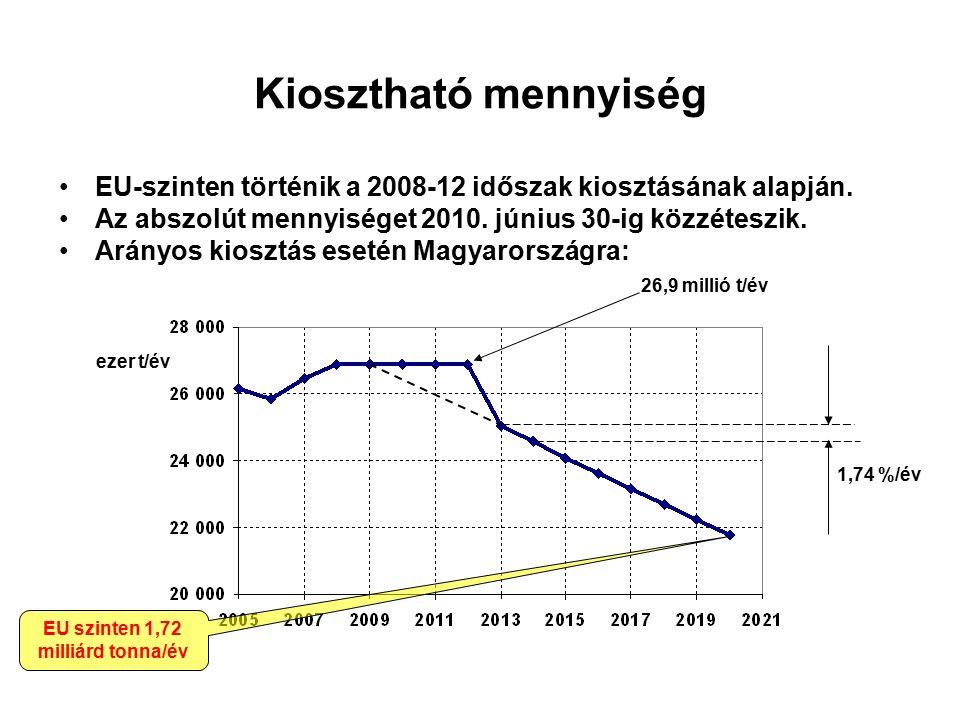 Kiosztható mennyiség EU-szinten történik a 2008-12 időszak kiosztásának alapján.