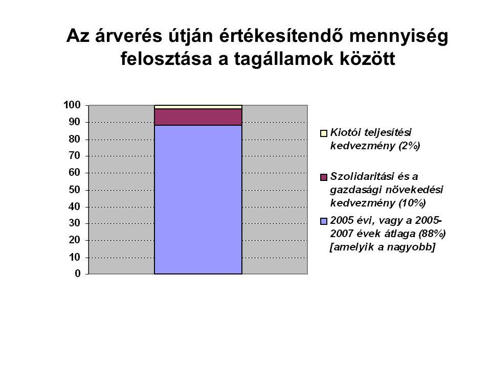 Az árverés útján értékesítendő mennyiség felosztása a tagállamok között