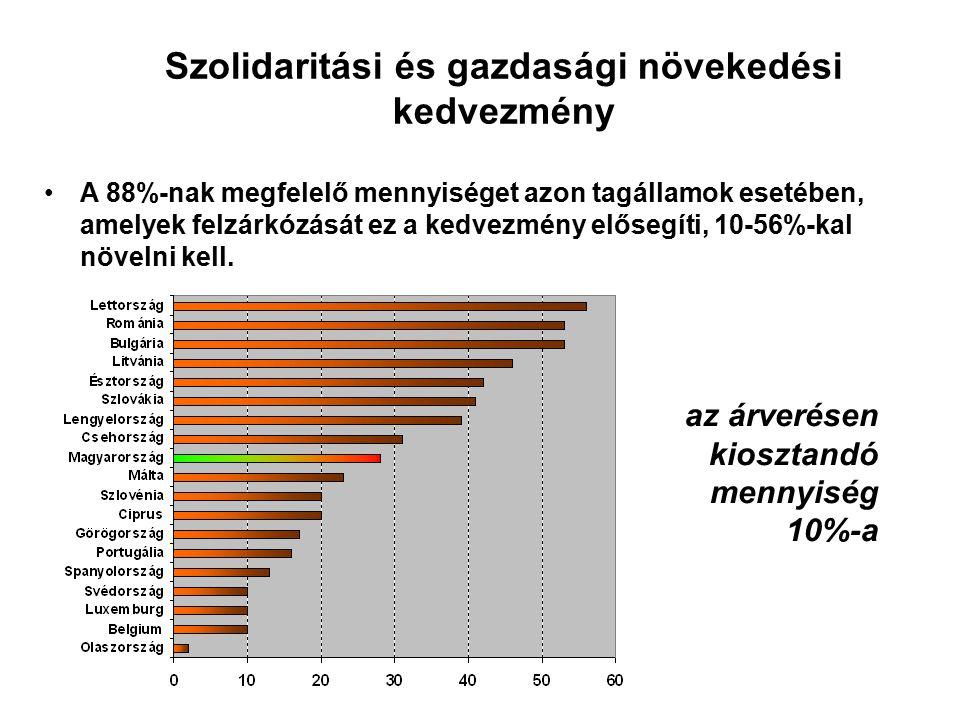 Szolidaritási és gazdasági növekedési kedvezmény A 88%-nak megfelelő mennyiséget azon tagállamok esetében, amelyek felzárkózását ez a kedvezmény elősegíti, 10-56%-kal növelni kell.