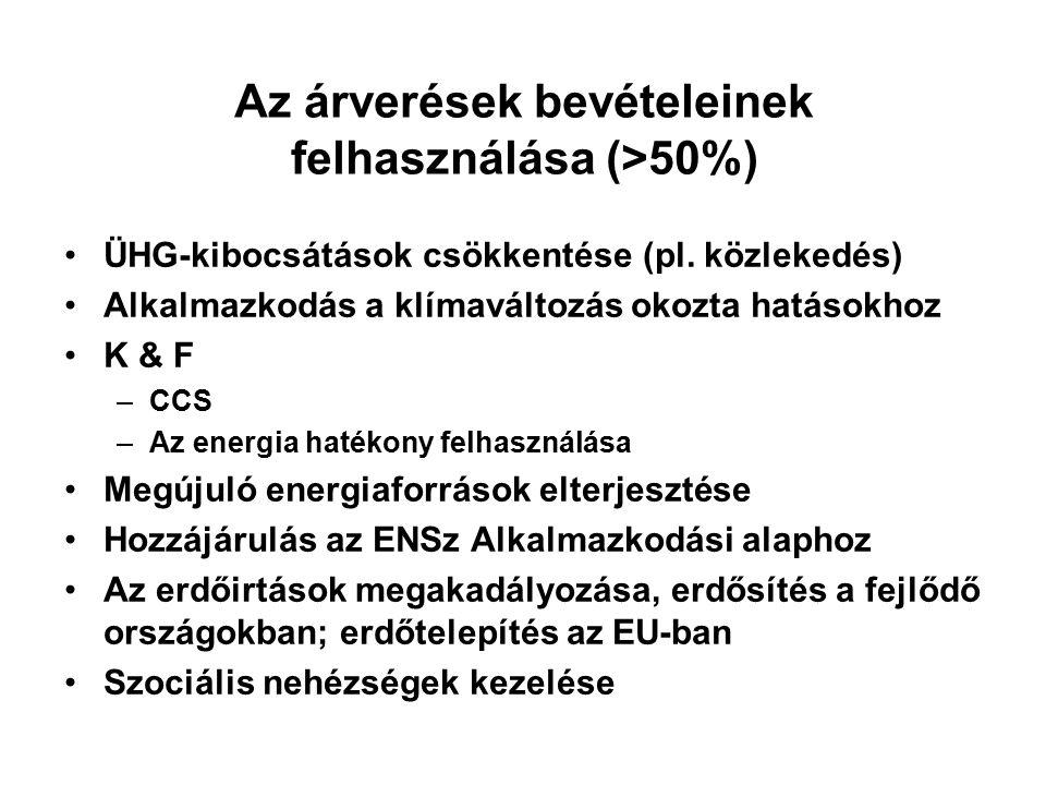 Az árverések bevételeinek felhasználása (>50%) ÜHG-kibocsátások csökkentése (pl.