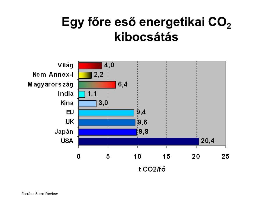 Egy főre eső energetikai CO 2 kibocsátás Forrás: Stern Review