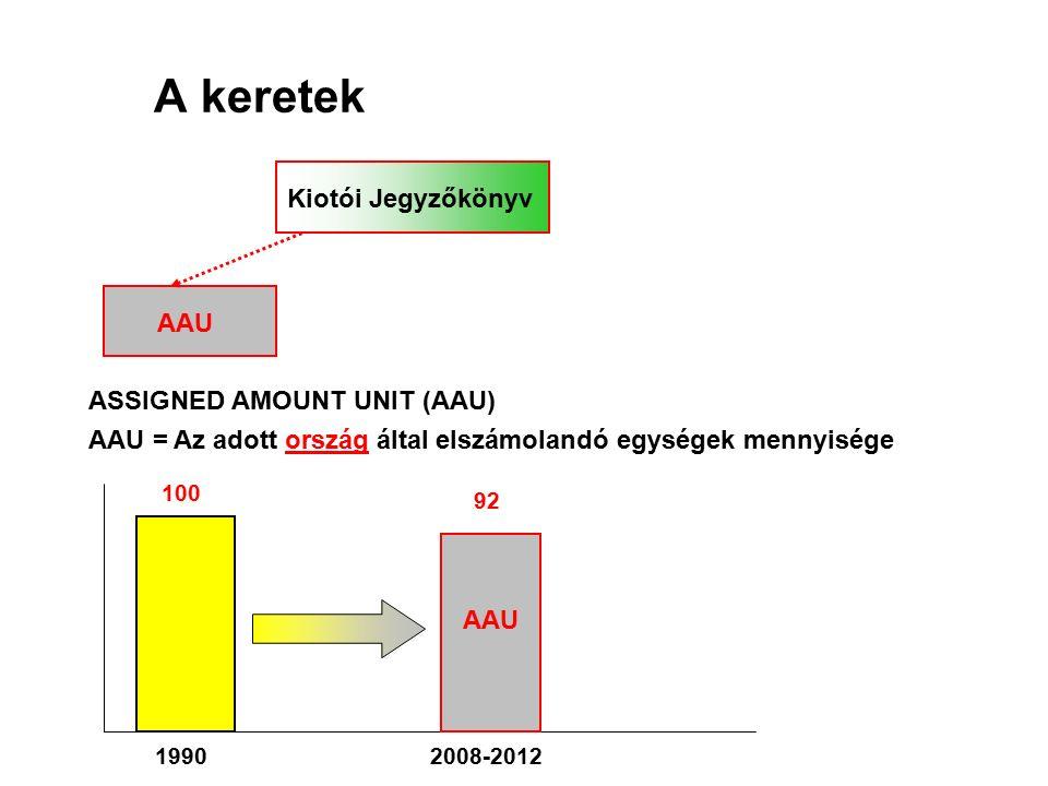 A keretek Kiotói Jegyzőkönyv AAU ASSIGNED AMOUNT UNIT (AAU) AAU = Az adott ország által elszámolandó egységek mennyisége 100 19902008-2012 92 AAU