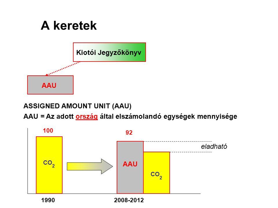 A keretek eladható AAU ASSIGNED AMOUNT UNIT (AAU) AAU = Az adott ország által elszámolandó egységek mennyisége CO 2 100 19902008-2012 92 AAU CO 2 Kiotói Jegyzőkönyv