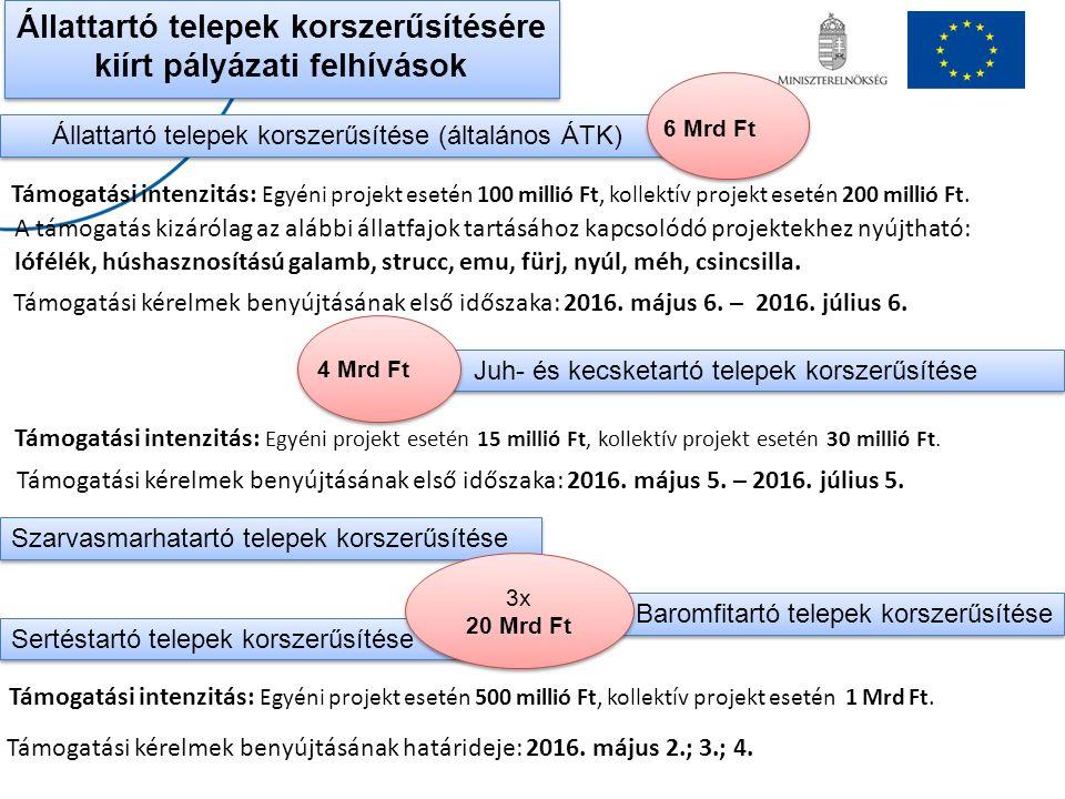 Állattartó telepek korszerűsítésére kiírt pályázati felhívások Állattartó telepek korszerűsítése (általános ÁTK) 6 Mrd Ft Juh- és kecsketartó telepek korszerűsítése 4 Mrd Ft Támogatási intenzitás: Egyéni projekt esetén 100 millió Ft, kollektív projekt esetén 200 millió Ft.