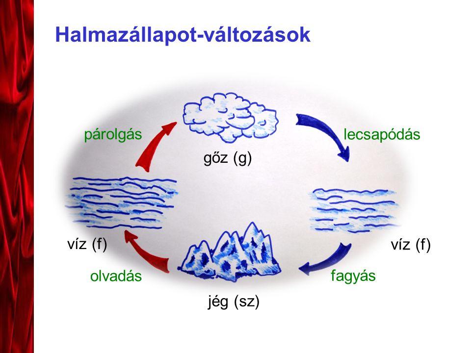 Halmazállapot-változások jég (sz) víz (f) gőz (g) párolgás olvadás lecsapódás fagyás