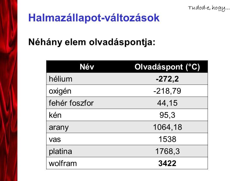 Halmazállapot-változások Néhány elem olvadáspontja: NévOlvadáspont (°C) hélium-272,2 oxigén-218,79 fehér foszfor44,15 kén95,3 arany1064,18 vas1538 platina1768,3 wolfram3422 Tudod-e, hogy…
