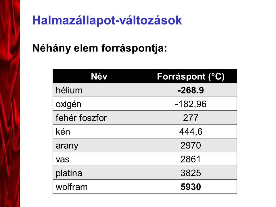 Halmazállapot-változások Néhány elem forráspontja: NévForráspont (°C) hélium-268.9 oxigén-182,96 fehér foszfor277 kén444,6 arany2970 vas2861 platina3825 wolfram5930