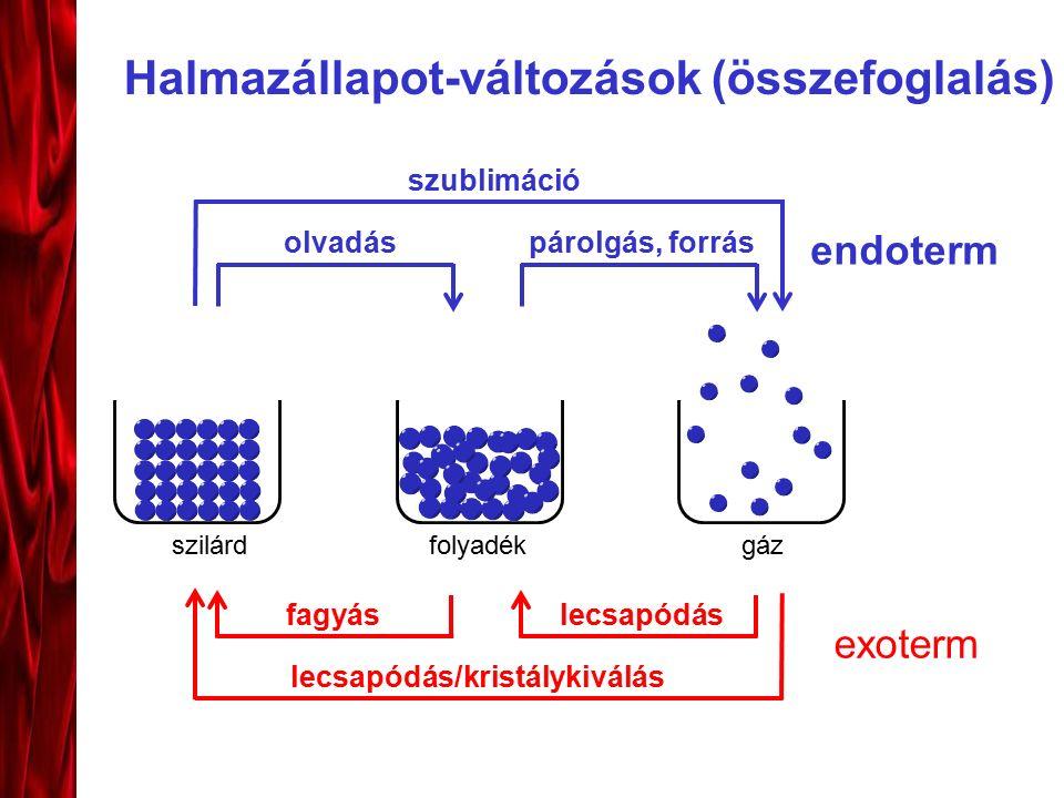 Halmazállapot-változások (összefoglalás) szilárdfolyadékgáz olvadáspárolgás, forrás lecsapódásfagyás lecsapódás/kristálykiválás szublimáció exoterm endoterm