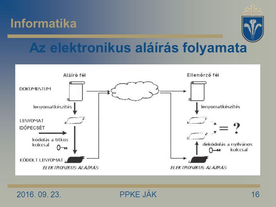 Az elektronikus aláírás folyamata 2016. 09. 23.16PPKE JÁK Informatika