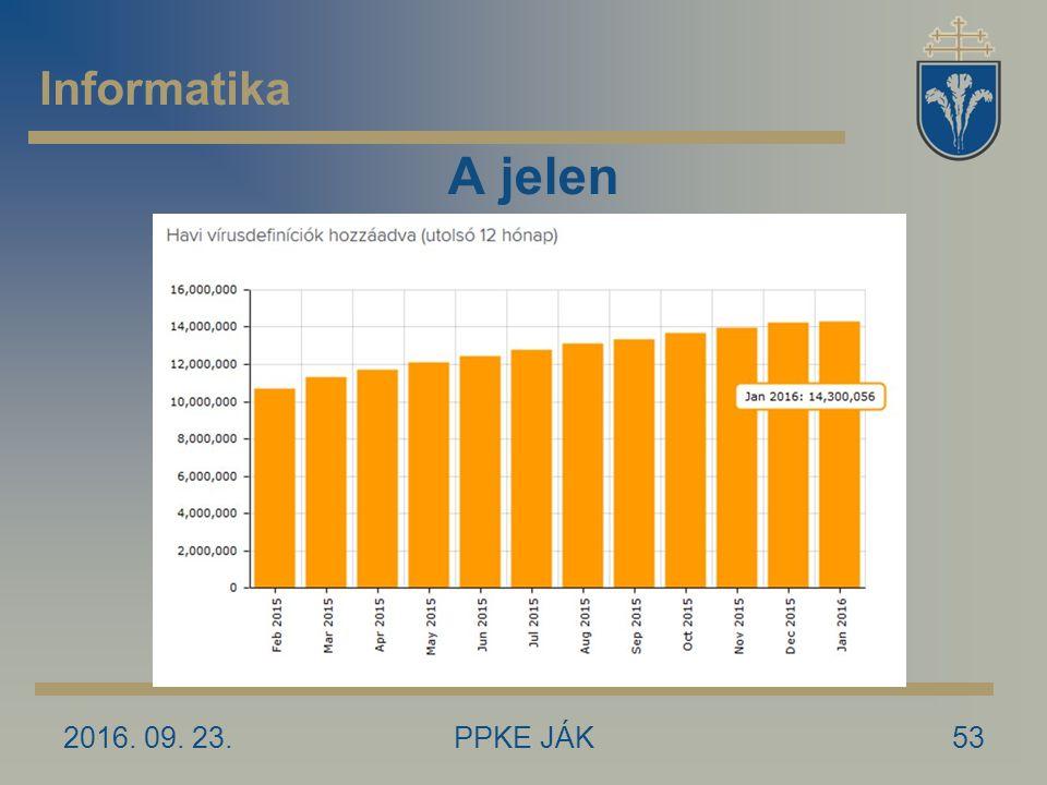 2016. 09. 23.PPKE JÁK53 A jelen Informatika
