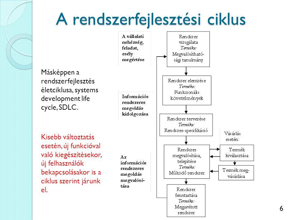 6 A rendszerfejlesztési ciklus Másképpen a rendszerfejlesztés életciklusa, systems development life cycle, SDLC. Kisebb változtatás esetén, új funkció