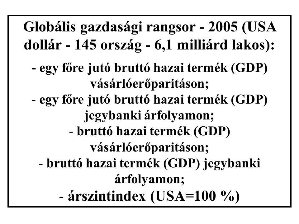 Globális gazdasági rangsor - 2005 (USA dollár - 145 ország - 6,1 milliárd lakos): - egy főre jutó bruttó hazai termék (GDP) vásárlóerőparitáson; - egy főre jutó bruttó hazai termék (GDP) jegybanki árfolyamon; - bruttó hazai termék (GDP) vásárlóerőparitáson; - bruttó hazai termék (GDP) jegybanki árfolyamon; - árszintindex (USA=100 %)