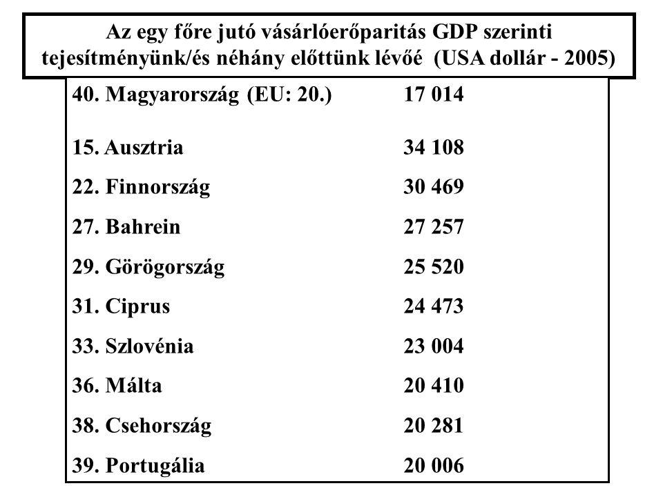 Az egy főre jutó vásárlóerőparitás GDP szerinti tejesítményünk/és néhány előttünk lévőé (USA dollár - 2005) 40.