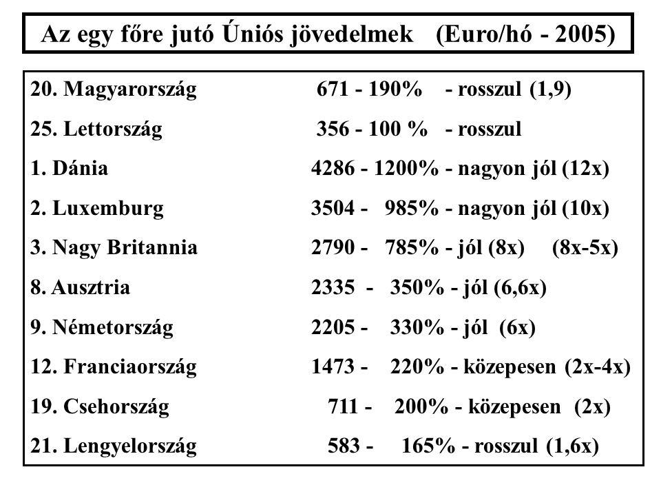 Az egy főre jutó Úniós jövedelmek (Euro/hó - 2005) 20.