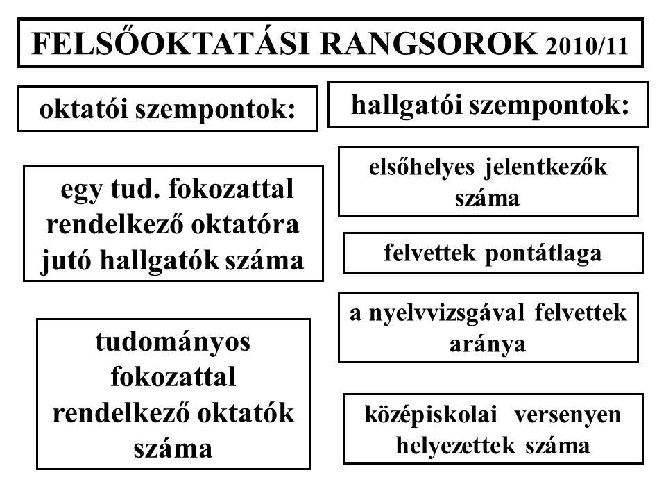 FELSŐOKTATÁSI RANGSOROK 2010/11 oktatói szempontok: hallgatói szempontok: tudományos fokozattal rendelkező oktatók száma a nyelvvizsgával felvettek aránya egy tud.