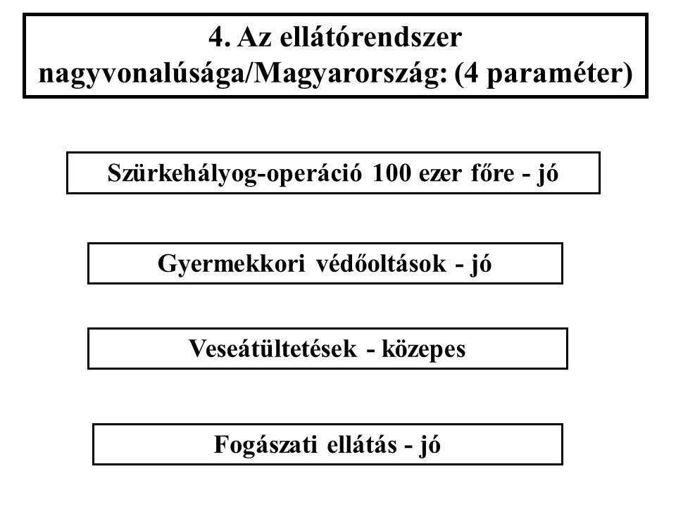 4. Az ellátórendszer nagyvonalúsága/Magyarország: (4 paraméter) Szürkehályog-operáció 100 ezer főre - jó Fogászati ellátás - jó Veseátültetések - köze