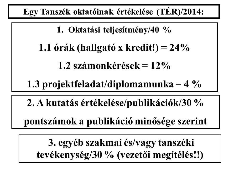 Egy Tanszék oktatóinak értékelése (TÉR)/2014: 1.Oktatási teljesítmény/40 % 1.1 órák (hallgató x kredit!) = 24% 1.2 számonkérések = 12% 1.3 projektfeladat/diplomamunka = 4 % 2.