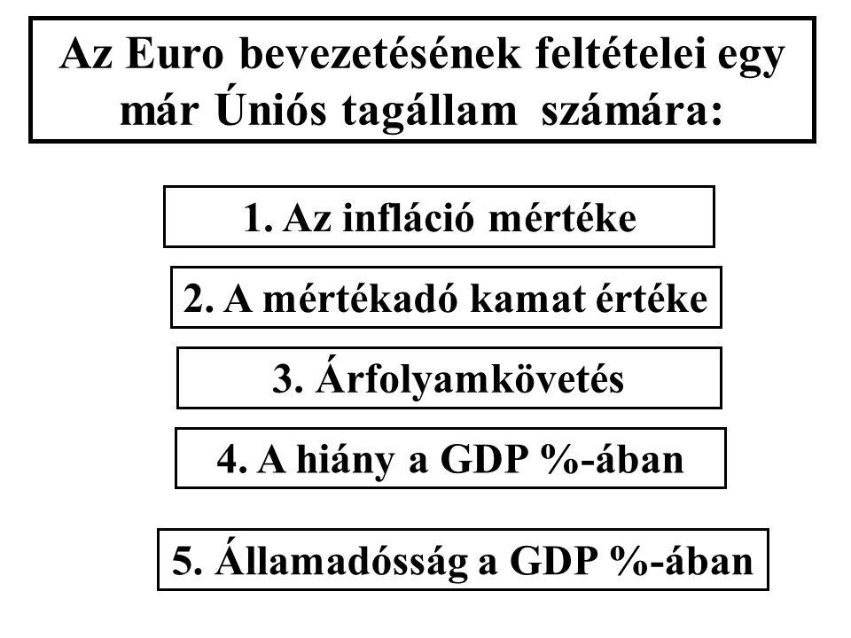 Az Euro bevezetésének feltételei egy már Úniós tagállam számára: 1.
