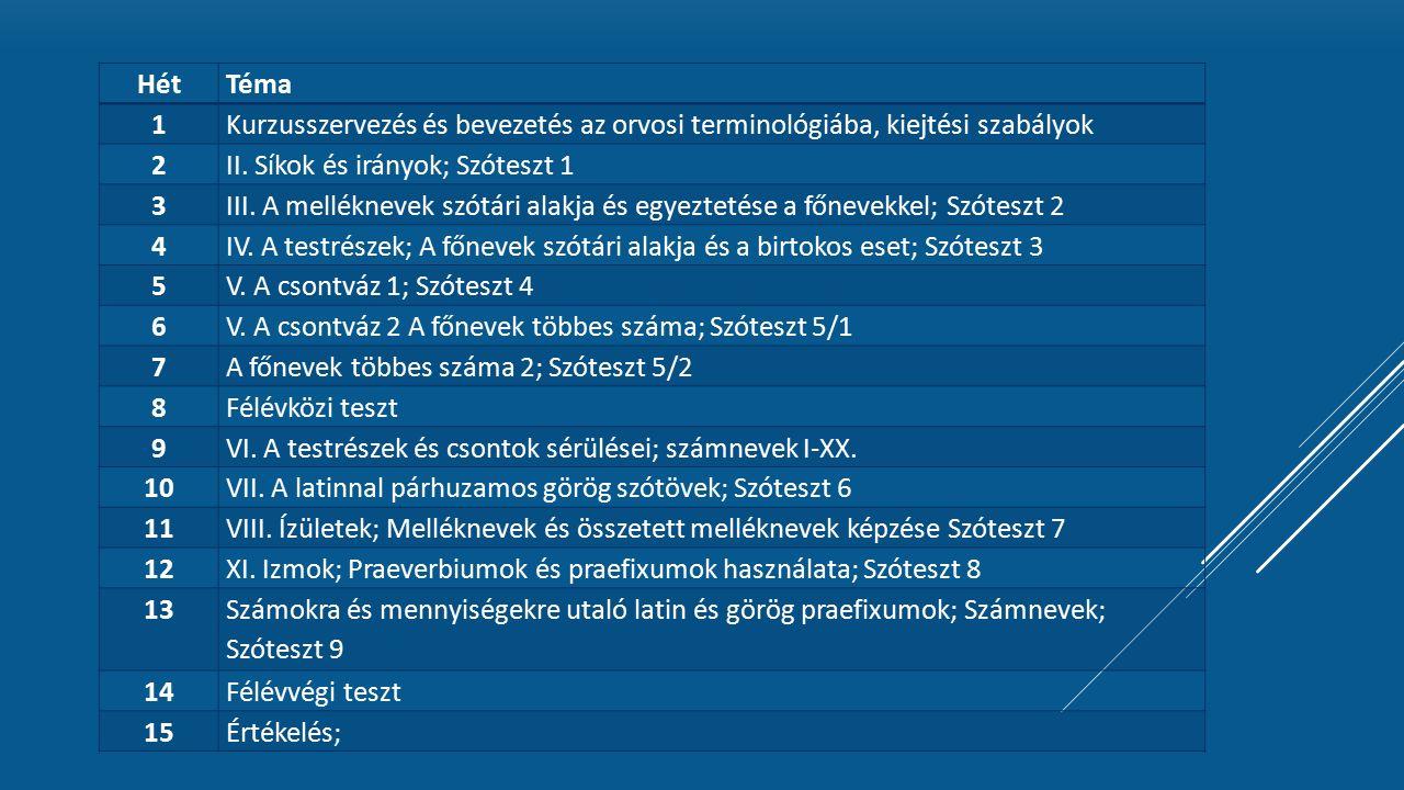 HétTéma 1Kurzusszervezés és bevezetés az orvosi terminológiába, kiejtési szabályok 2II.
